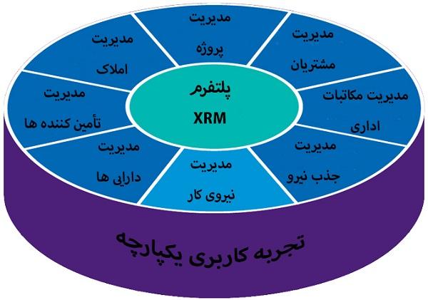 تفاوت میان CRM و XRM چیست؟